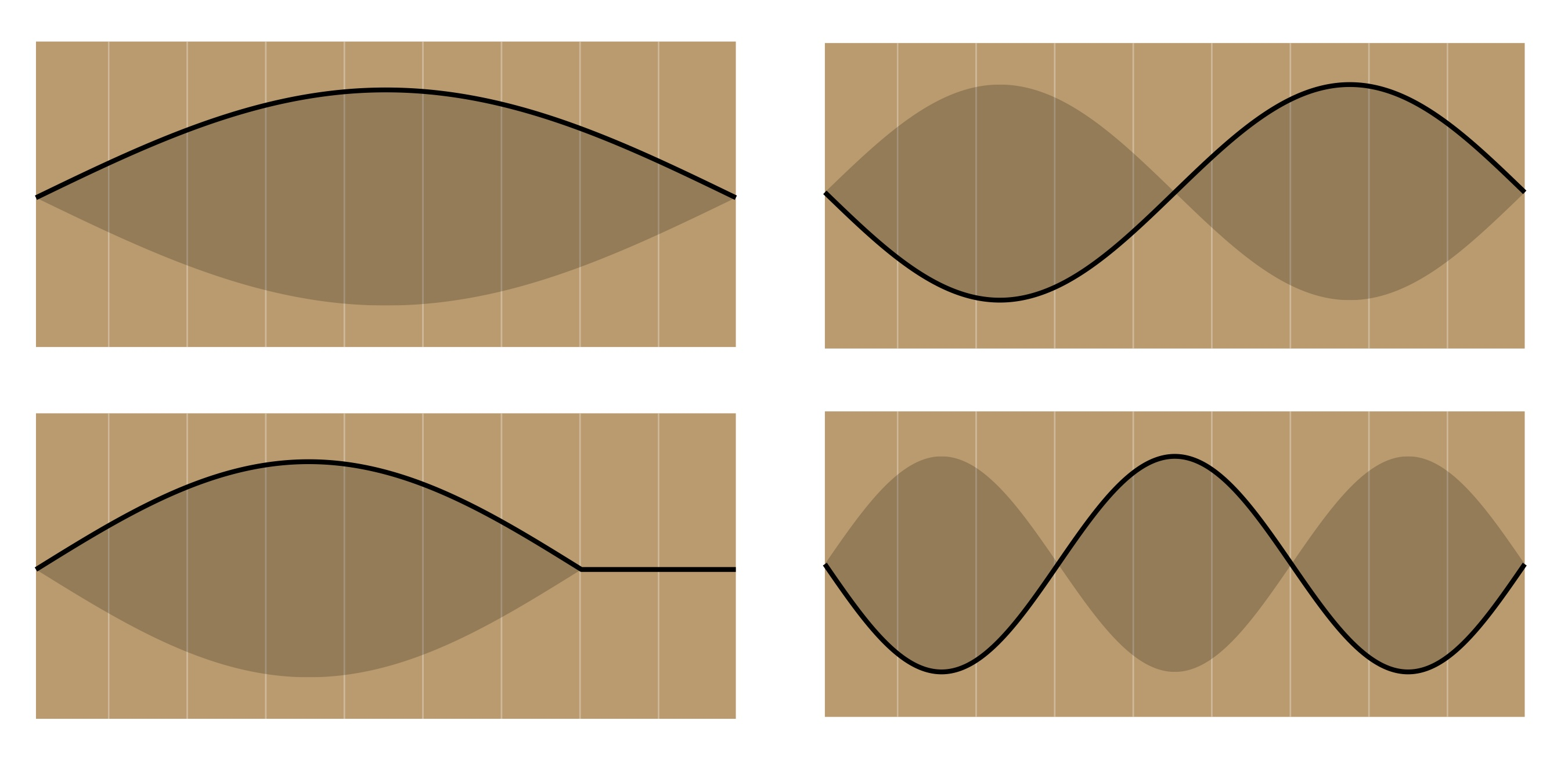 The trapped waves of a guitar string. Clockwise from upper left are the fundamental, 2nd harmonic, and 3rd harmonic of an open string. Only waves that fit neatly in the trap are allowed, and the increasing frequency is associated with higher energy (higher pitch). We can also shorten the trap by using one of the guitar's frets, which changes the frequency of the fundamental (lower left) and all the harmonics.