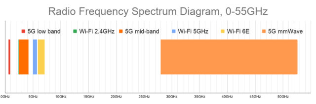 Common frequencies used by consumer-oriented wireless devices. Look at all that mmWave spectrum!