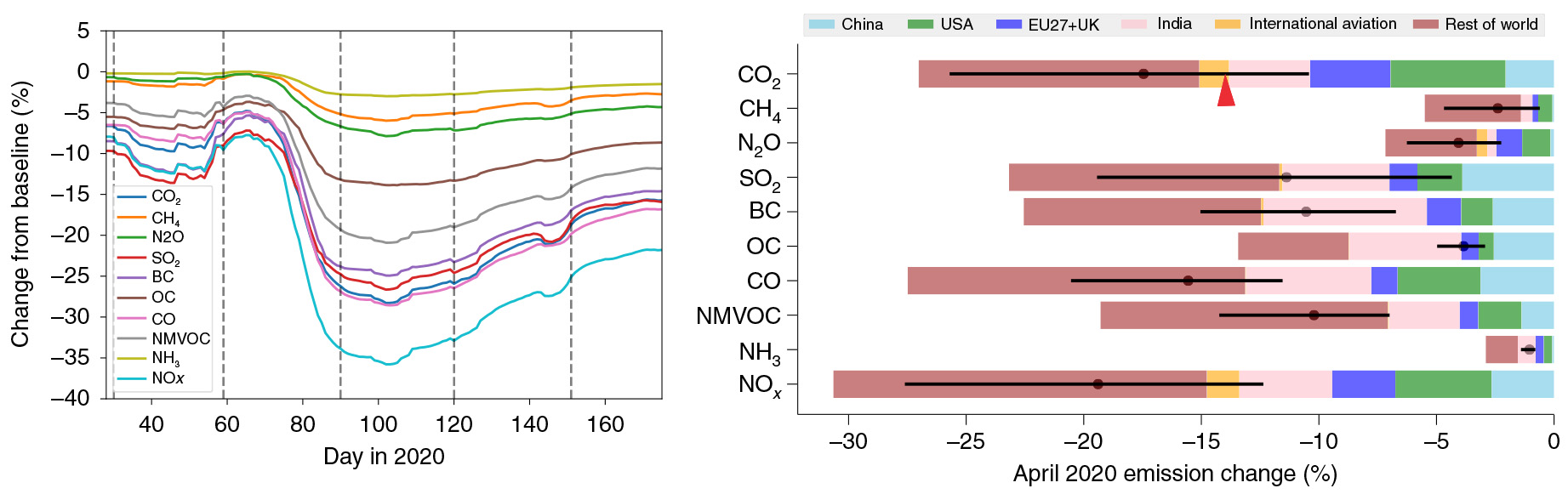 The emissions of many pollutants were significantly reduced during lockdown—for a while, at least. (The black dots and error bars in the right figure show estimates from the May study for comparison.)