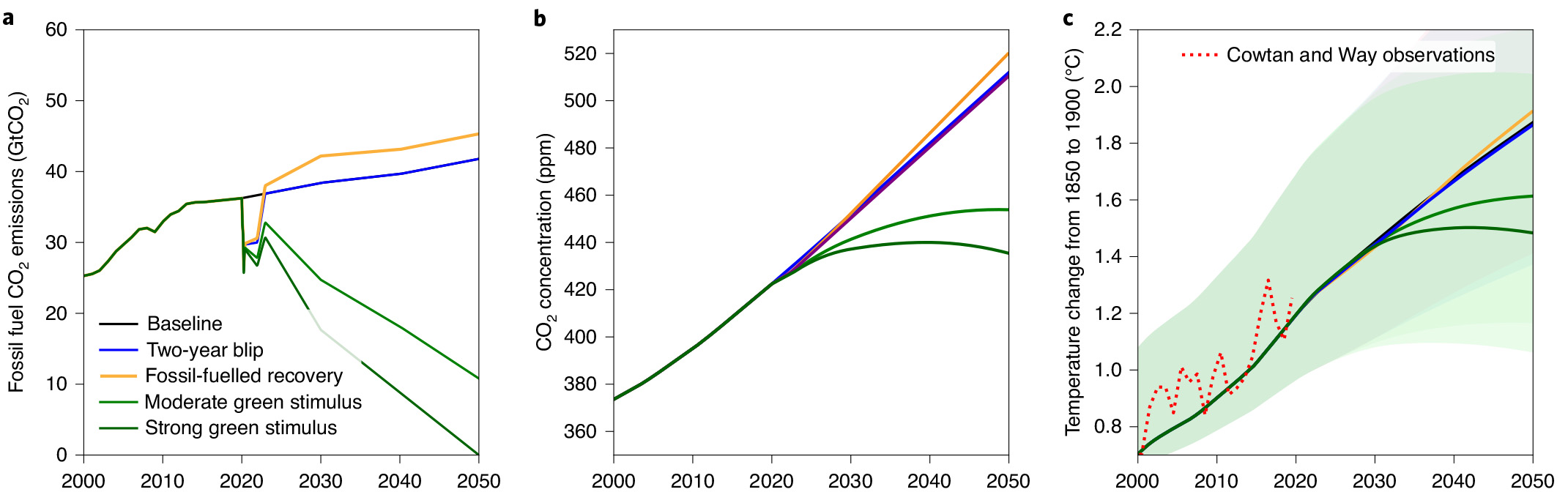Different emissions scenarios for post-pandemic economic recovery make a big difference in the long term.