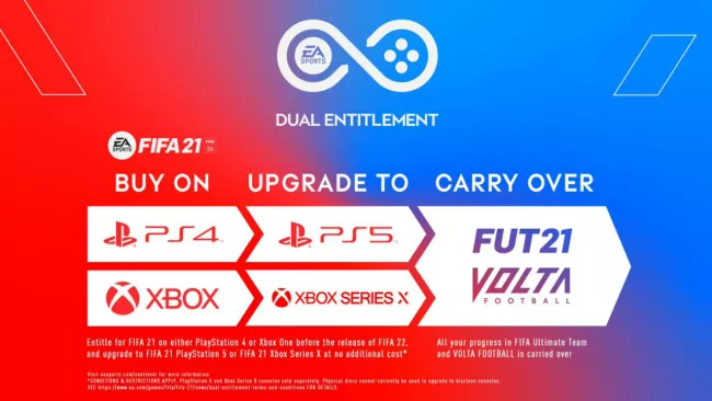 "EA attempts to explain how its ""dual entitlement"" system will work for <em>FIFA 21</em>."