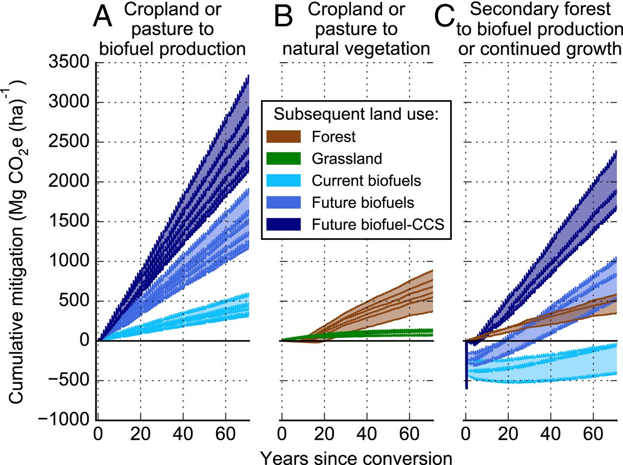 Here's how carbon storage accumulates for different techniques, depending on the land type used.