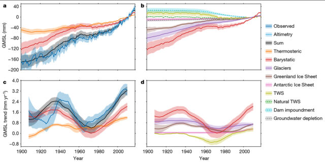 "Top row: contributors to global mean sea level change. Bottom row: rolling 30-year average rates. Right column: just factors in the ""barystatic"" category, so leaving out thermal expansion of water. TWS = terrestrial water storage."