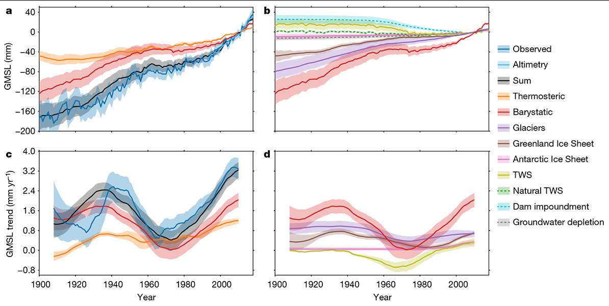 """Top row: contributors to global mean sea level change. Bottom row: rolling 30-year average rates. Right column: just factors in the """"barystatic"""" category, so leaving out thermal expansion of water. TWS = terrestrial water storage."""