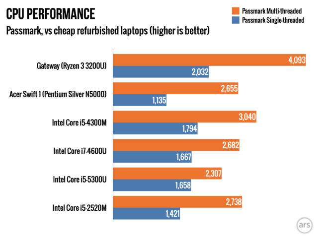 The Ryzen 3 3200U in the Gateway is a better all-around CPU than anything we could find used for a similar price.
