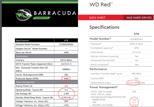 "When we compare data sheets between an 8TB 5400rpm Barracuda and an 8TB ""5400RPM class"" Red, we see a sharp difference in power consumption."