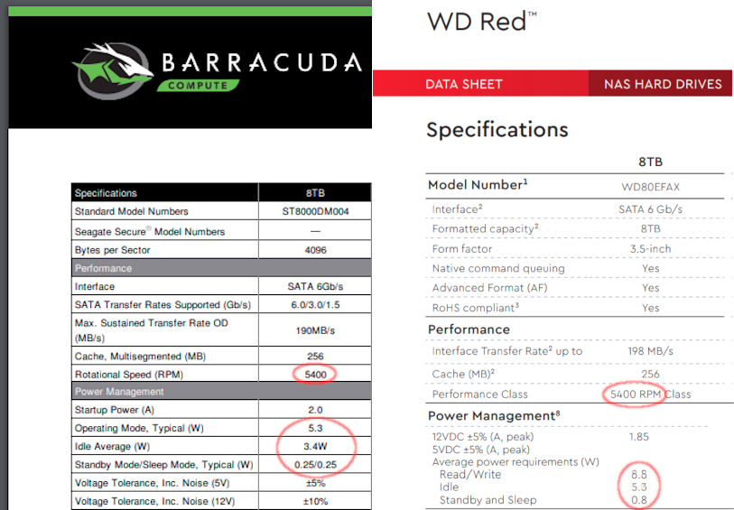 """When we compare data sheets between an 8TB 5400rpm Barracuda and an 8TB """"5400RPM class"""" Red, we see a sharp difference in power consumption."""
