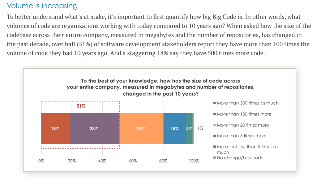 About half of the developers surveyed report that they manage over 100 times more code than they did in 2010.
