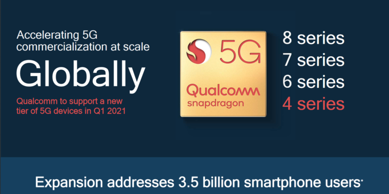 Qualcomm is bringing 5G to everyone with cheap 5G Snapdragon chips thumbnail