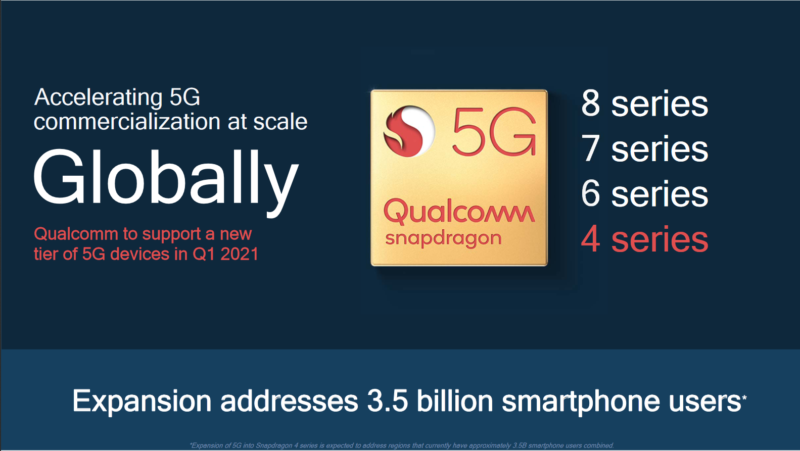 The Snapdragon 4 series is near the bottom of Qualcomm's lineup and is used in most cheap devices.