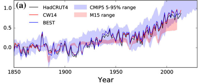 Here are actual global temperatures through 2014 (solid lines) and real climate models (blue band) compared to the model from Legates' paper (red band).