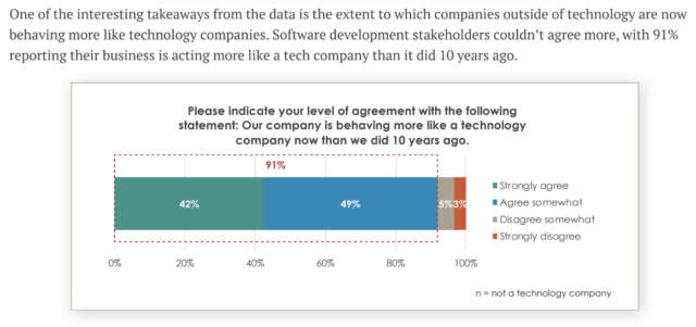 In 2020, it's difficult <em>not</em> to be a technology company.
