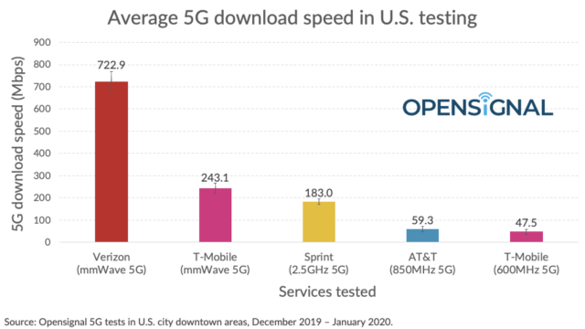 5G Wireless Technology - This OpenSignal chart shows average speeds for mmWave, mid-band, and low-band deployments from US carriers.