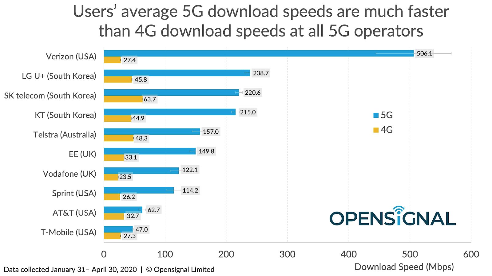 Verizon's 5G deployments are mmWave, Sprint's are largely mid-band, and AT&T's and T-Mobile's are low-band. All bands show significant improvement versus 4G.