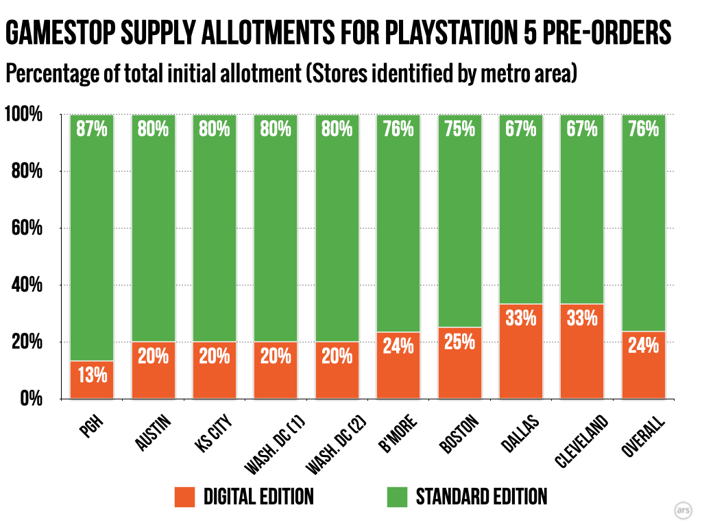 Ps5 Retailers Have Many Fewer Digital Edition Systems For Preorder Updated Ars Technica