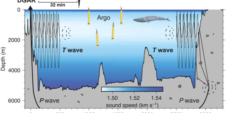 Seismic sound waves crossing the deep ocean could be a new thermometer thumbnail