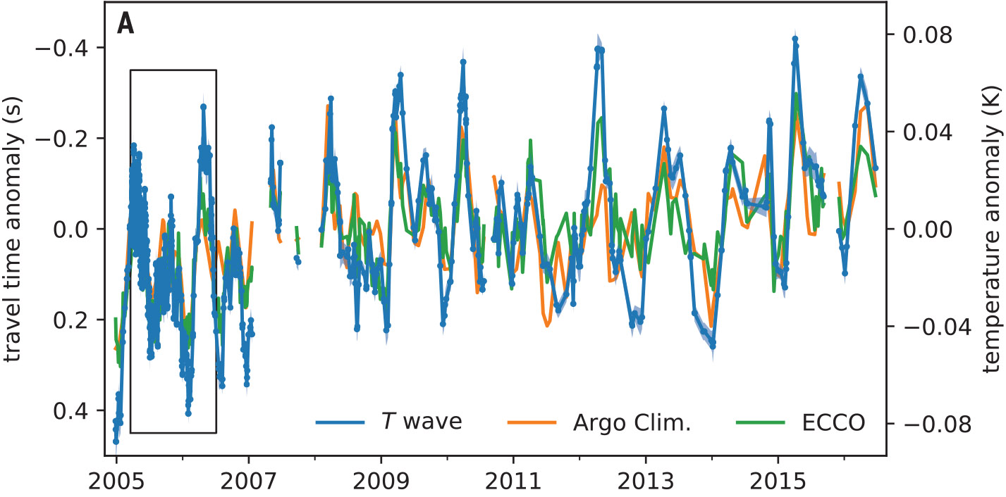 Here's how the seismic temperature record (blue) lines up with two datasets based on measurements from things like floats and satellites.