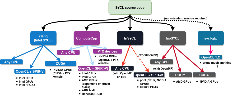 hipSYCL is a part of the wider SYCL hardware-abstraction ecosystem, and it targets vendor-neutral, near-native performance on CPUs and GPUs alike.