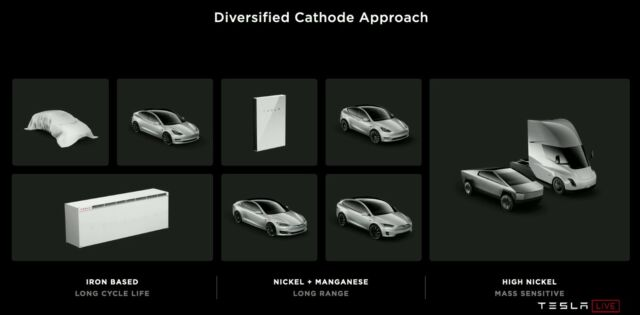 Here's how Tesla presented its plan to use three different cathode chemistries for different applications.