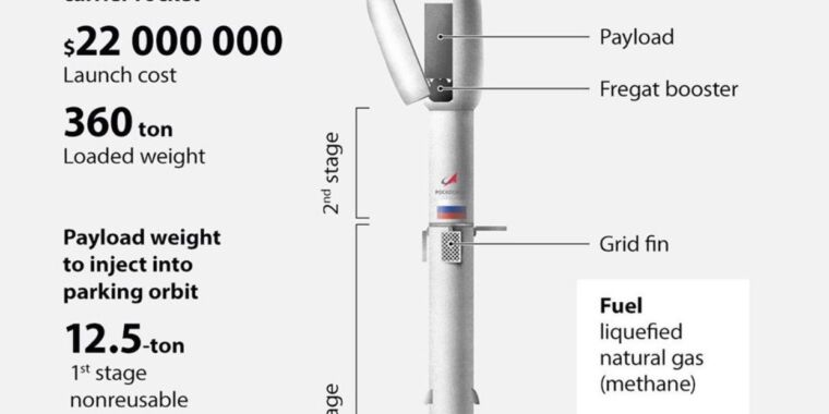 "Russian space corporation unveils planned ""Amur"" rocket—and it looks familiar"