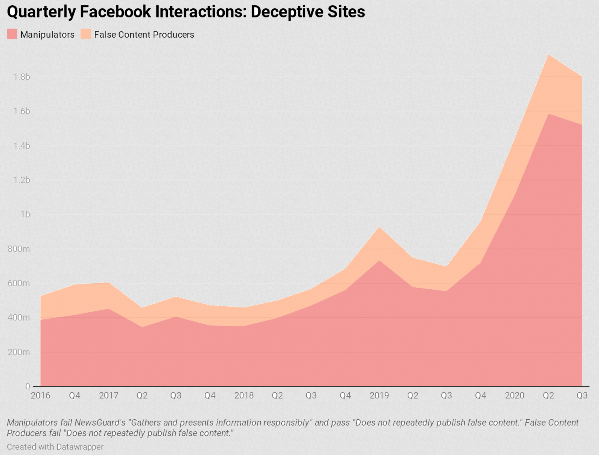 A graph created by the German Marshall Foundation Digital New Deal project shows a <em>dramatic</em> increase in Facebook engagement with deceptive sites since the run-up to the 2016 US presidential election.