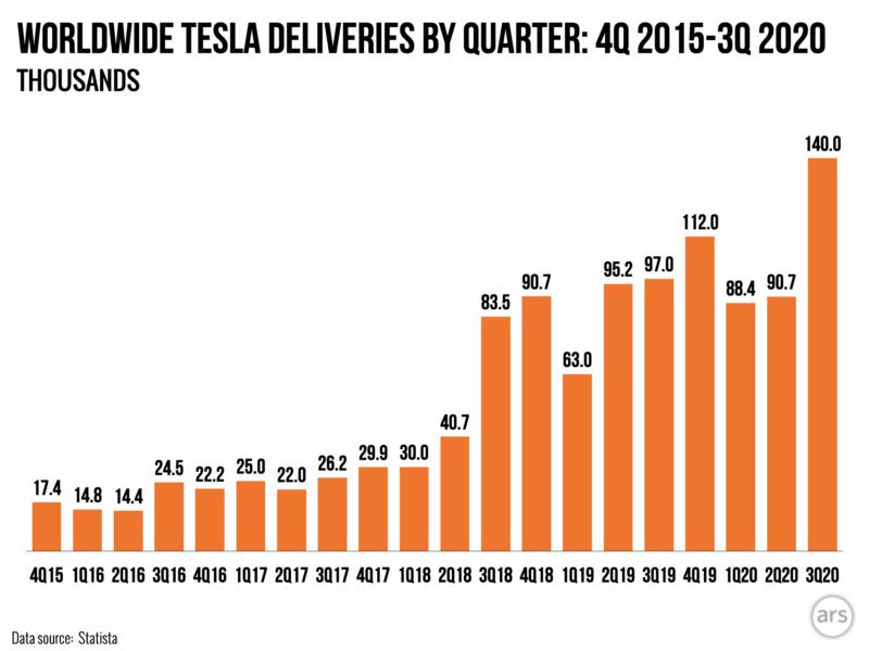 Tesla поставила 140000 автомобилей, побив предыдущие рекорды