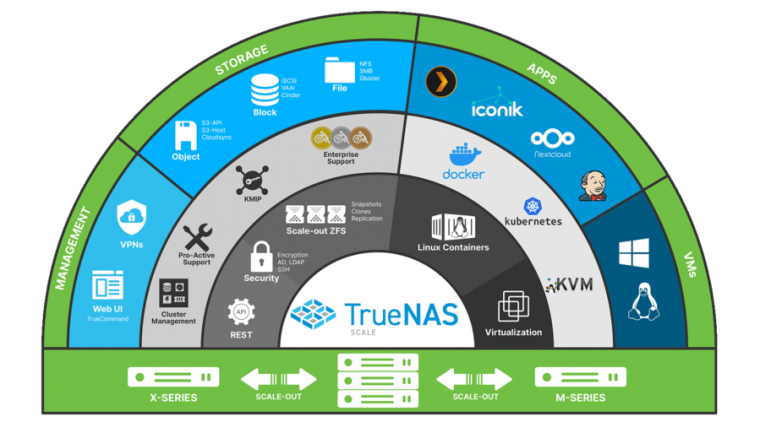 There's a lot to unpack in this infographic, which serves as a pretty concise description of what TrueNAS SCALE is and does—or will do, when it's completely finished.