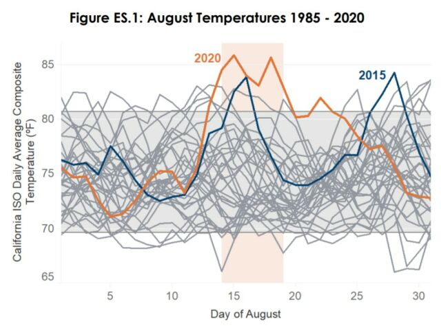 Average temperatures on August 14 and 15 (and so electricity demand for cooling) were exceptional.
