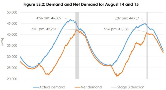 Demand (blue) and demand minus solar and wind generation (yellow) over August 14 and 15. The periods of rolling blackouts are shown in the gray bars.