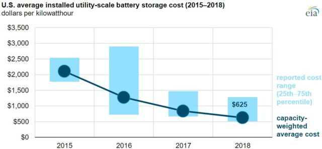 Average costs (per kilowatt-hour capacity) dropped about 70 percent from 2015 to 2018.