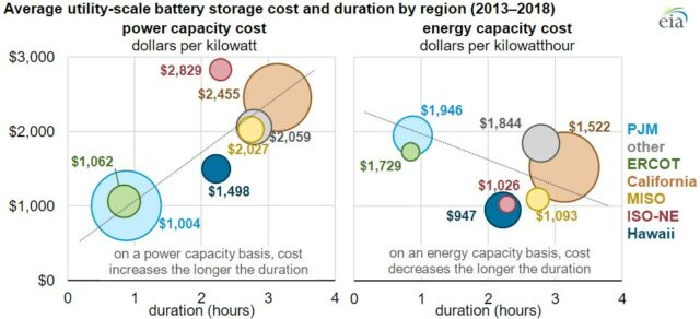 Average costs for different grid regions, with circle size representing capacity. Batteries can be designed to prioritize power (rate) or energy (total storage).