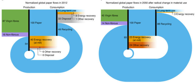 Here's the state of recycling in 2012 compared to the rate envisioned in the future scenario.