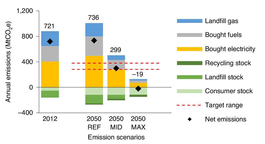 Calculated emissions for the paper industry in 2012 and the three 2050 scenarios, which contain different amounts of improvements in things like our energy mix.