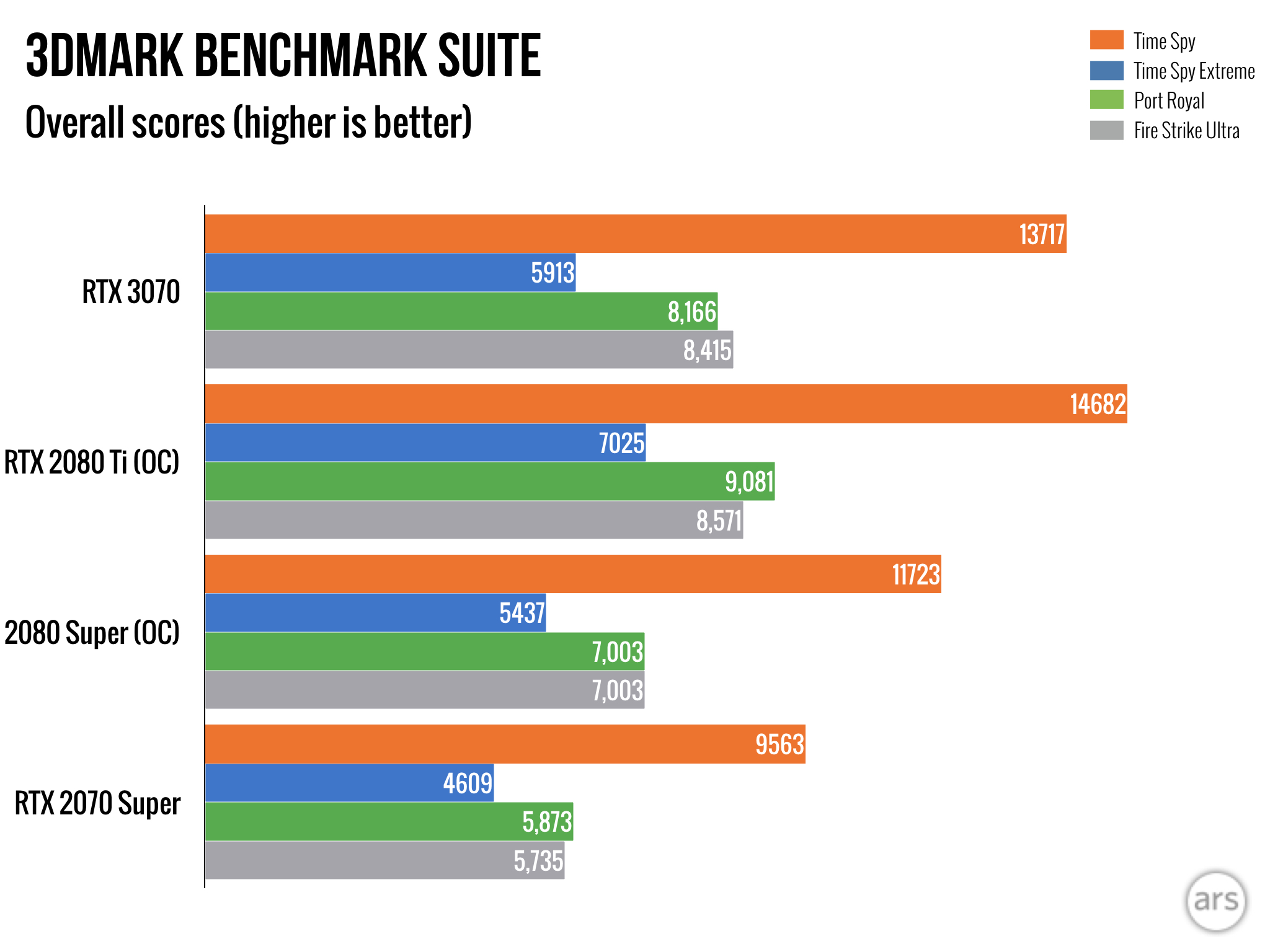 "3DMark suite of tests, primarily targeting 4K resolution plus the ""Port Royal"" stress test of RT-specific capabilities."