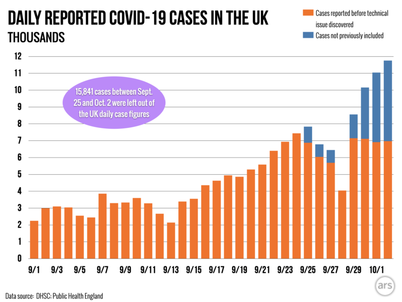 Botched Excel import may have caused loss of 15,841 UK COVID-19 cases