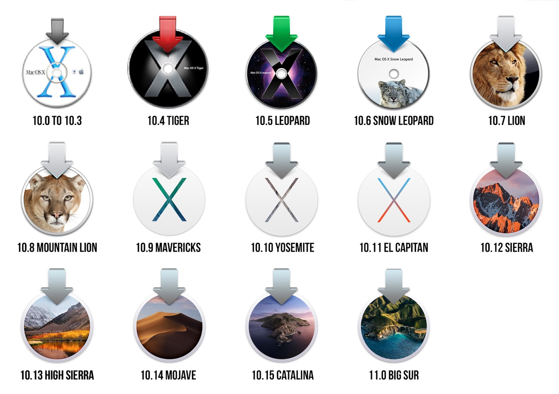 This year, we dug into the files on old Mac OS X install discs to find install icons going all the way back to version 10.0. Though design of the physical discs themselves changed in the early days of Mac OS X, the icons themselves didn't start changing until version 10.4.