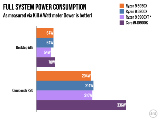 Desktop idle power consumption bumped up about 10W, but that appears to be due to the motherboard BIOS—when we re-tested the 3900XT on the new BIOS, its idle consumption jumped up as well.