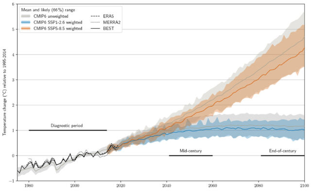 The gray line/shading shows the unweighted average projection of the models, but weighting drops the average and upper end a bit (orange for the high emissions scenario, blue for low).
