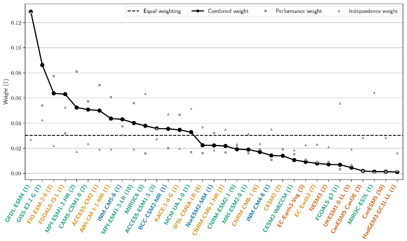 Here's how the models were weighted—a simple average would have assigned each model equal weight (dashed line).