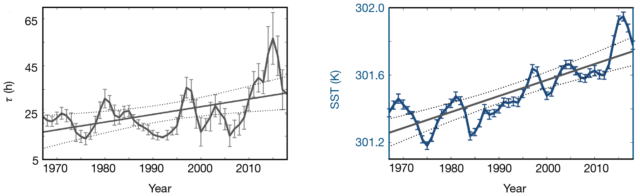 The trend in hurricane decay after landfall on the left (higher numbers mean slower decay) and sea surface temperatures on right (in Kelvins, equivalent to degrees C).