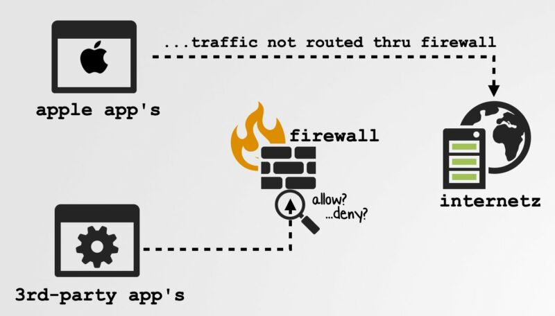 A somewhat cartoonish diagram illustrates issues with a firewall.