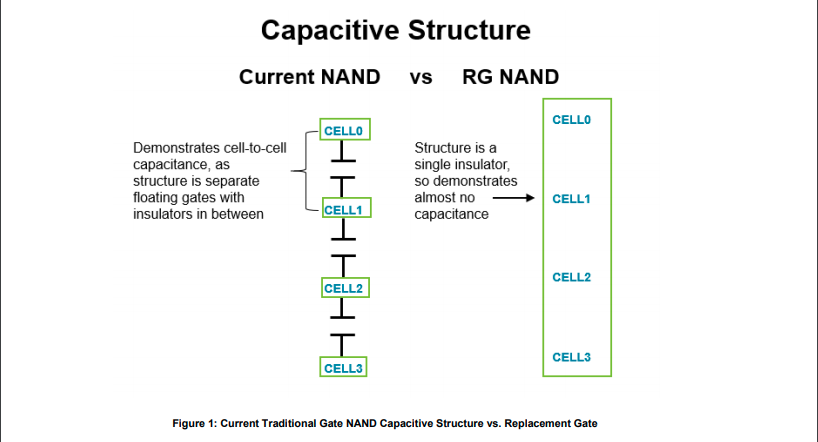 Replacement-gate architecture eliminates gaps between cells and the unintentional capacitive effect those gaps necessarily cause.