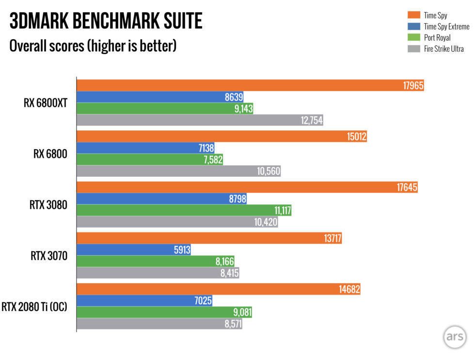 The usual gamut of 3DMark benchmarks.