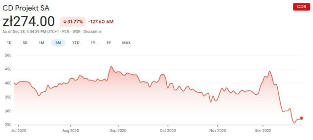 "The December peak in CDPR's stock price came on Dec. 4. Outlets (<a href=""https://arstechnica.com/gaming/2020/12/a-week-spent-in-cyberpunk-2077s-beautiful-messy-urban-future/"">including Ars</a>) began publishing reviews on Dec. 7 (the first drop), the game was released on Dec. 10 (the middle of the big downward slope), and Sony <a href=""https://arstechnica.com/gaming/2020/12/sony-delists-playstation-version-of-cyberpunk-2077-begins-full-refund-program/"">delisted</a> the game on Dec. 17 (the tiny little peaklet right before the second drop).<br />"
