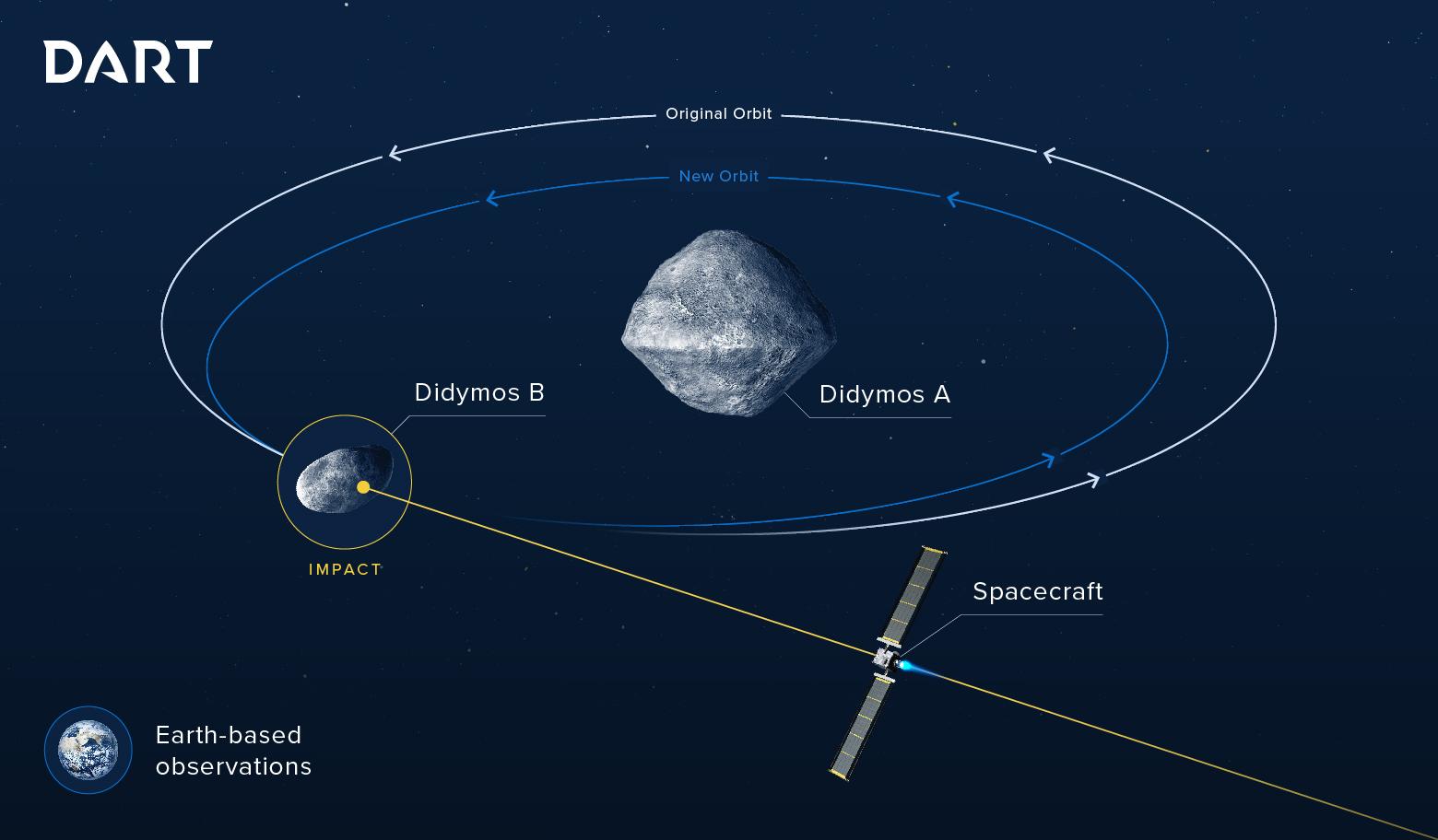 Schematic of NASA's DART mission.