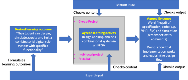 Process of going from learning outcome to project activities to assessment.