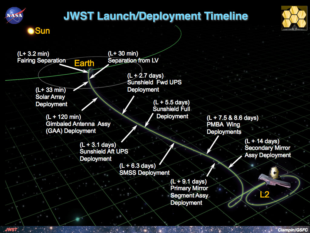 Deployment timeline for the James Webb Space Telescope.