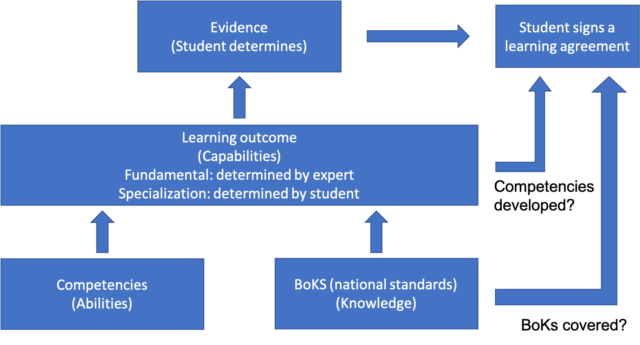 How learning outcomes and learning agreements are formulated and agreed.