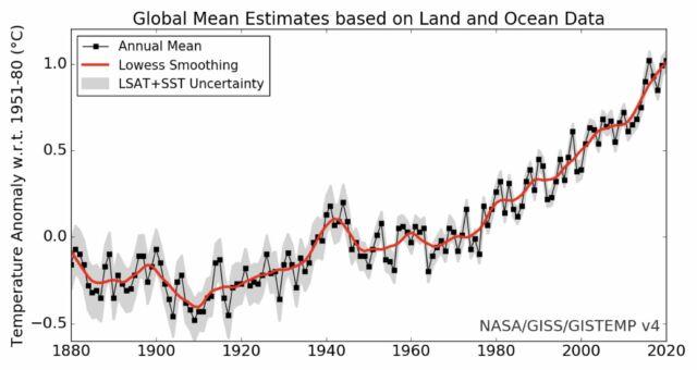 اگرچه تغییرات زیادی از سال به سال دیگر وجود دارد (سیاه) ، اما به کلی نمی توان روند کلی (قرمز) را از دست داد.