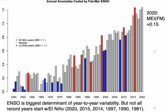 سالهایی با ال نینوس قوی (قرمز) معمولاً منجر به دمای بالا می شود ، در حالی که لا نینوس (آبی) شاهد خنک شدن است.